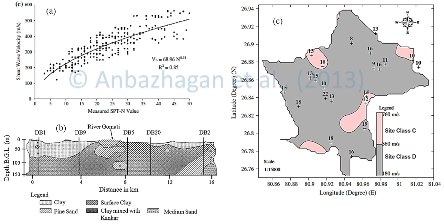 (a) Correlation between N-SPT and Vs values for all soil type for Lucknow; (b) Typical subsoil cross-section in Lucknow based on Jal Nigam reports; (c) Average 30 m shear wave velocity and N-SPT values as per NEHRP site classification for Lucknow (Ref: Anbazhagan et al., 2013)