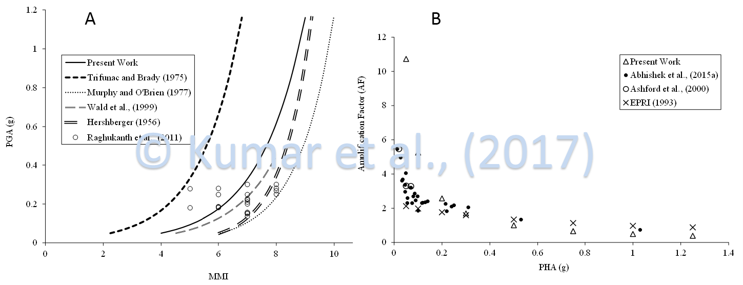 A) Comparison of proposed MMI-PGA correlation for Nepal with various correlations, B) Comparison of proposed AF-PHA correlation in present work for Nepal with existing literature