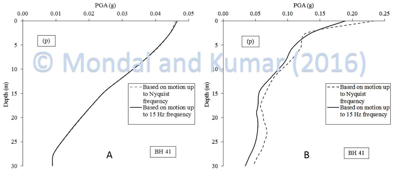 Effect of frequency content of A) input motion 9, B) input motion 11 upon equivalent linear ground response analysis for typical boreholes from Delhi (Ref; Mondal and Kumar, 2016)