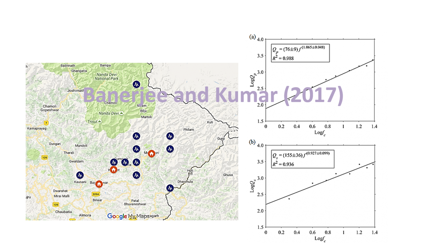 (a) The Locations of the earthquake epicenters and recording stations are shown in blue earthquake symbols and orange home symbols respectively; (b) Q-f correlation for P and S wave in Garhwal region