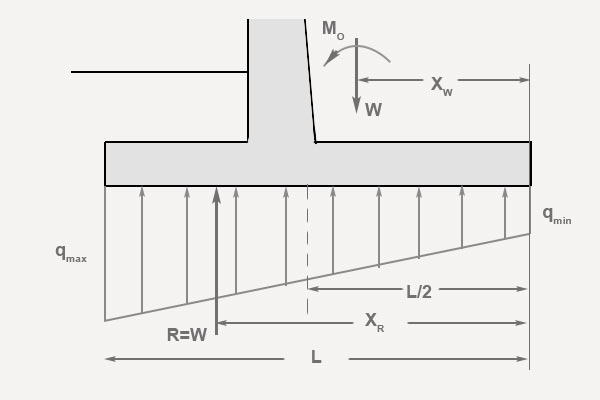 Retaining Wall Footing Design