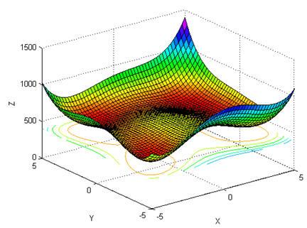 CE 602: Optimization Method